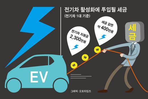 [칼럼]EV 무풍지대 한국, 발목 잡는 것은...