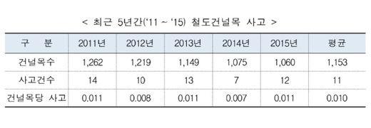 """국토부 """"철도건널목 사고, 내비게이션으로 예방"""""""